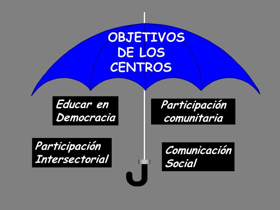 OBJETIVOS DE LOS CENTROS Educar en Democracia Participación Intersectorial Comunicación Social Participación comunitaria