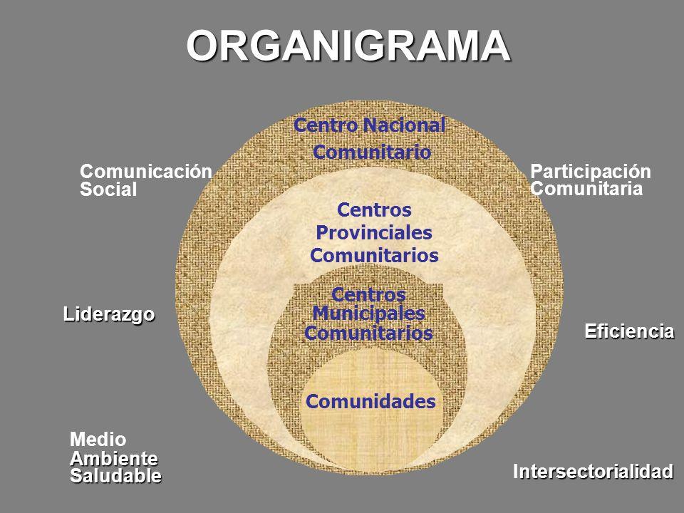 Centro Nacional Comunitario Centros Provinciales Comunitarios Centros Municipales Comunitarios Comunicación Social Liderazgo Medio Ambiente Saludable