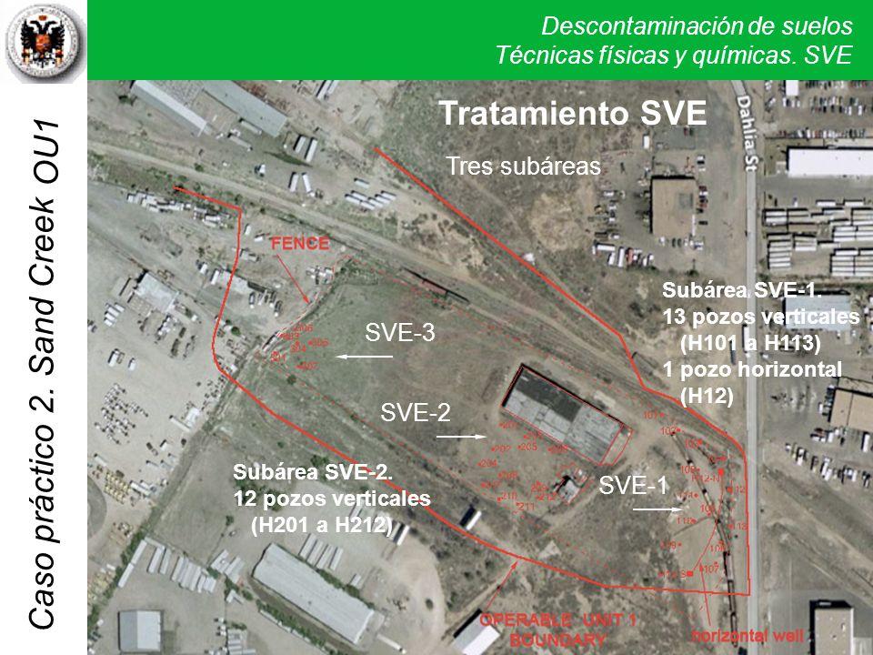 Descontaminación de suelos Técnicas físicas y químicas. SVE Caso práctico 2. Sand Creek OU1 Tratamiento SVE Tres subáreas SVE-3 SVE-2 SVE-1 Subárea SV