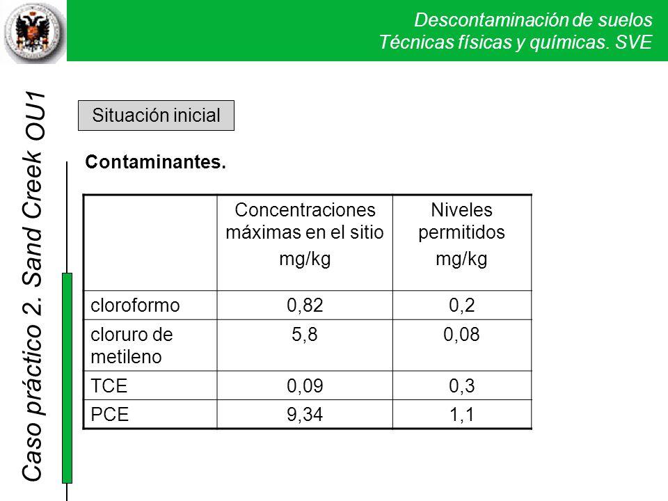 Descontaminación de suelos Técnicas físicas y químicas. SVE Caso práctico 2. Sand Creek Situación inicial Contaminantes. Concentraciones máximas en el