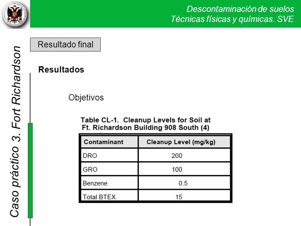 Descontaminación de suelos Técnicas físicas y químicas. SVE Caso práctico 2. Sand Creek Resultado final Resultados Objetivos 3. Fort Richardson