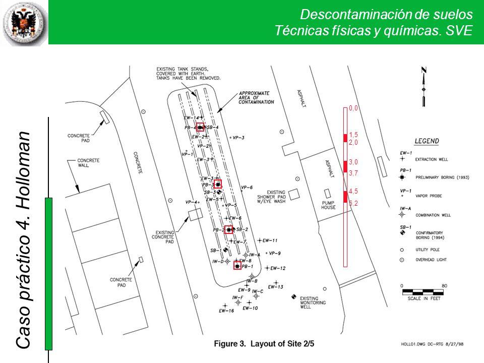 Descontaminación de suelos Técnicas físicas y químicas. SVE Caso práctico 2. Sand Creek 1,5 2,0 3,0 3,7 4,5 5,2 0,0 4. Holloman