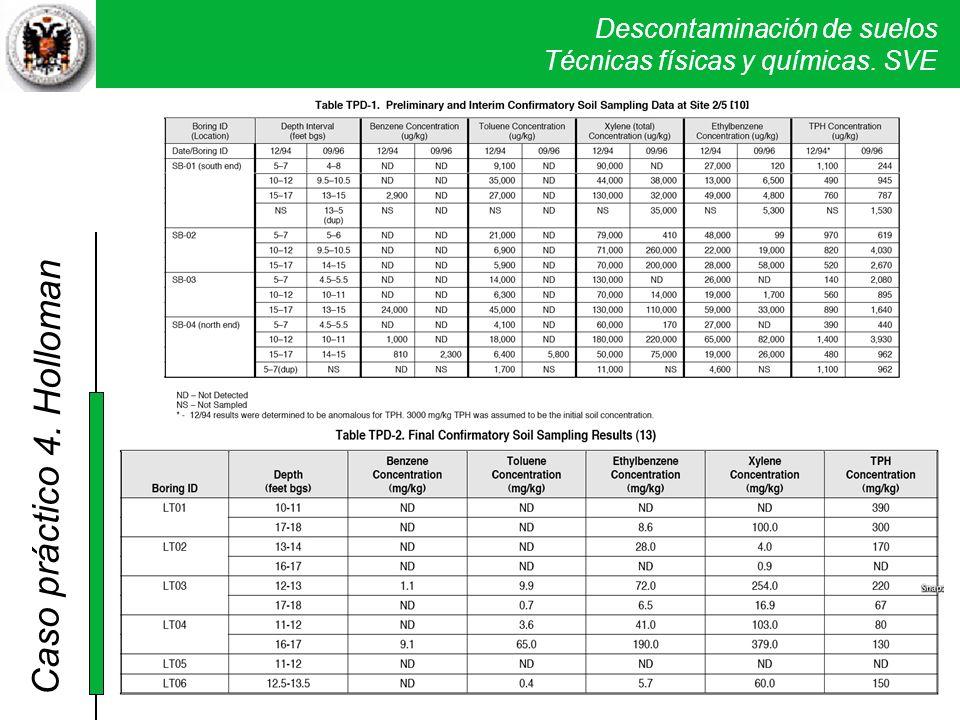 Descontaminación de suelos Técnicas físicas y químicas. SVE Caso práctico 2. Sand Creek 4. Holloman