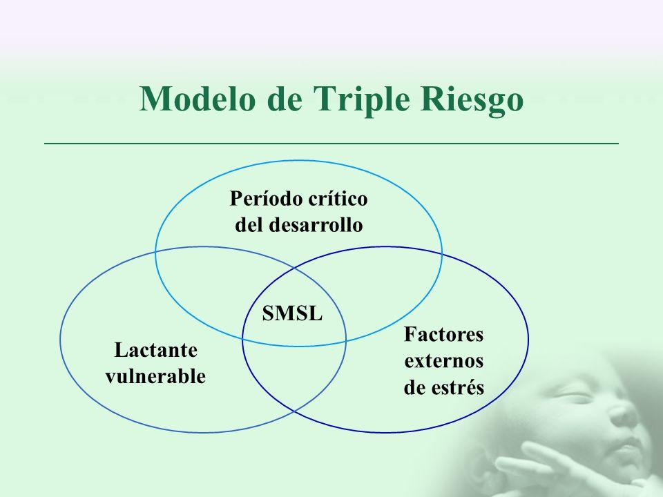 Modelo de Triple Riesgo SMSL Período crítico del desarrollo Factores externos de estrés Lactante vulnerable