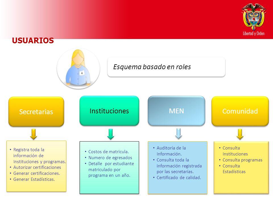 Ministerio de Educación Nacional República de Colombia Instituciones MEN Secretarias Registra toda la información de Instituciones y programas. Autori