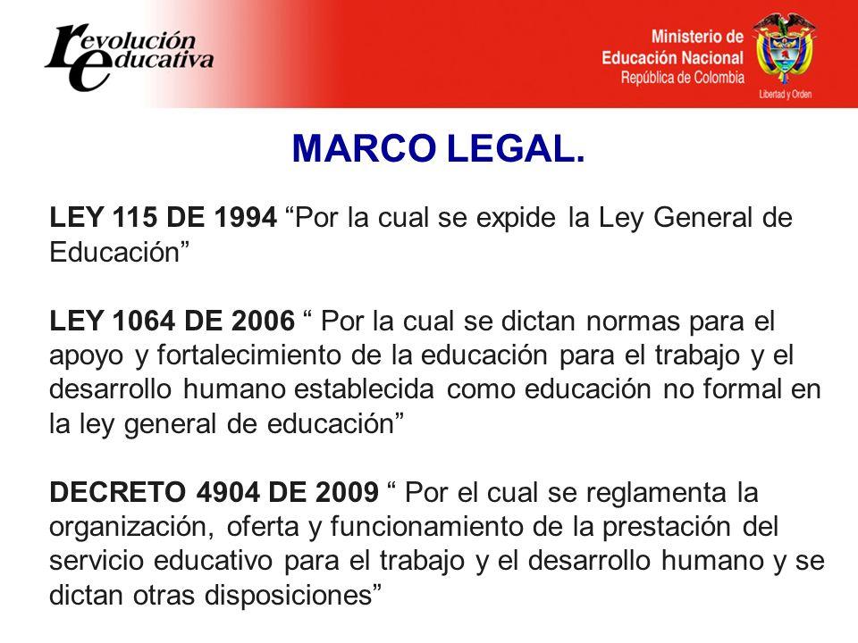 Ministerio de Educación Nacional República de Colombia MARCO LEGAL. LEY 115 DE 1994 Por la cual se expide la Ley General de Educación LEY 1064 DE 2006
