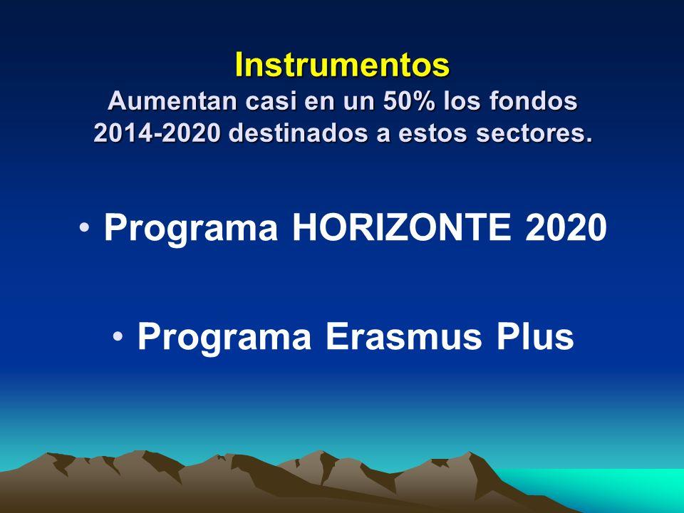 HORIZONTE 2020 (CyT+i) 80.000 millones de euros a investigación 2.800 millones a innovación 2.500 millones a las Pymes