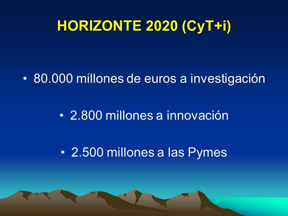 HORIZONTE 2020 Concentra todos los programas marco de CyT de la UE Concentra cooperación internacional en tres grupos de países:Concentra cooperación internacional en tres grupos de países: - Industrializados y emergentes - Vecinos y candidatos a ingresar a UE - Países en desarrollo Se negociarán acuerdos-marco con países no UESe negociarán acuerdos-marco con países no UE