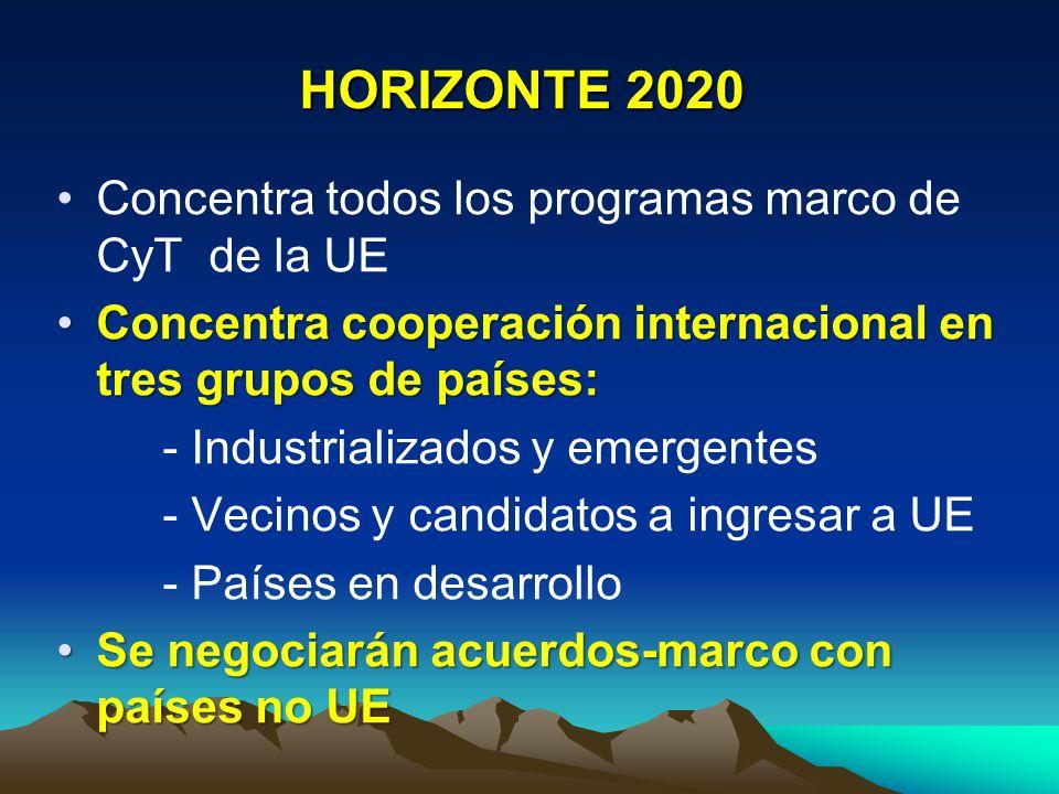 HORIZONTE 2020 dimensión internacional Abierto a investigadores de todo el mundoAbierto a investigadores de todo el mundo Proyectos conjuntos deben apuntar a prioridades de la estrategia europea 2020Proyectos conjuntos deben apuntar a prioridades de la estrategia europea 2020 Focalizados en desafíos globales como cambio climático, seguridad alimentaria, energíaFocalizados en desafíos globales como cambio climático, seguridad alimentaria, energía Contribuir fuertemente a los objetivos de la política exterior europeaContribuir fuertemente a los objetivos de la política exterior europea