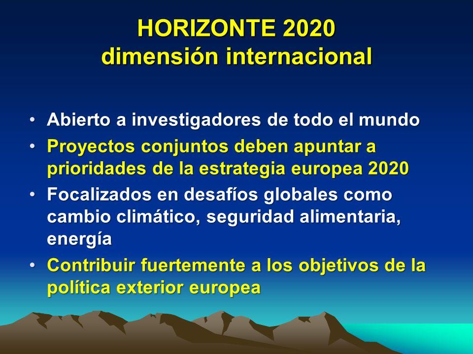 H2020: criterios de elegibilidad/país Capacidad de I+D+iCapacidad de I+D+i Oportunidades y riesgos para acceder a nuevos mercadosOportunidades y riesgos para acceder a nuevos mercados Contribución al logro de los objetivos de la UE en cooperación (p.ej.