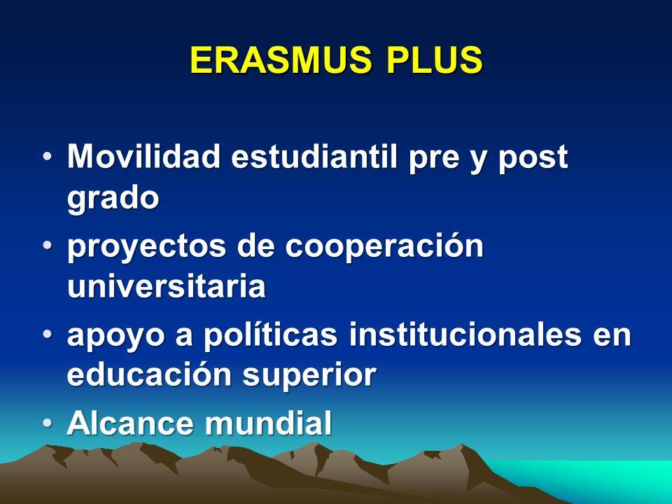 Erasmus Plus 14,5 mil millones de euros 2014-2020 (1.8 mil para cooperación internacional)14,5 mil millones de euros 2014-2020 (1.8 mil para cooperación internacional) Concentra antiguos programas ALFA y otrosConcentra antiguos programas ALFA y otros Movilidad de estudiantes: 3 a 12 mesesMovilidad de estudiantes: 3 a 12 meses Movilidad de estudiantes para prácticas:Movilidad de estudiantes para prácticas: 2 a 12 meses Movilidad de staff: de 2 días a 2 mesesMovilidad de staff: de 2 días a 2 meses