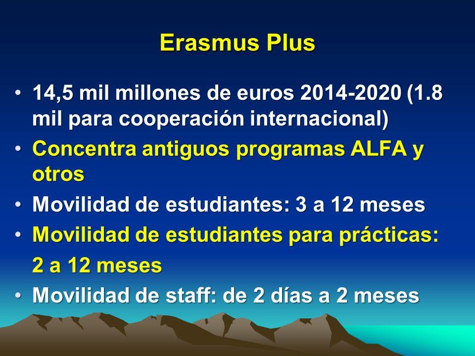 Erasmus Plus Requiere acuerdos inter-institucionales (4.577 IES de la UE han aplicado)Requiere acuerdos inter-institucionales (4.577 IES de la UE han aplicado) Comprende cooperación institucional para empleabilidad y emprendimientoComprende cooperación institucional para empleabilidad y emprendimiento Apoya desarrollo de buenas prácticas en ES en países tercerosApoya desarrollo de buenas prácticas en ES en países terceros Proyección: 5 millones de personasProyección: 5 millones de personas Incorpora apoyo a programas MasterIncorpora apoyo a programas Master