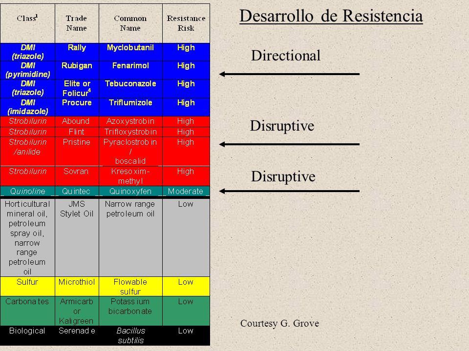 Directional Disruptive Desarrollo de Resistencia Courtesy G. Grove