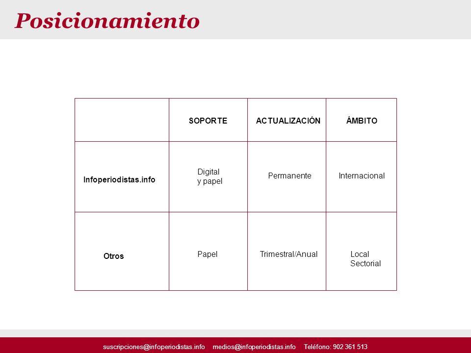 SOPORTEACTUALIZACIÓNÁMBITO Trimestral/AnualPapel Digital y papel PermanenteInternacional Local Sectorial Infoperiodistas.info Otros Posicionamiento su