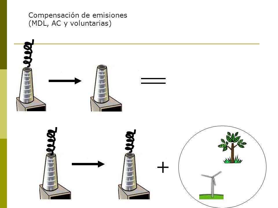 + Compensación de emisiones (MDL, AC y voluntarias)