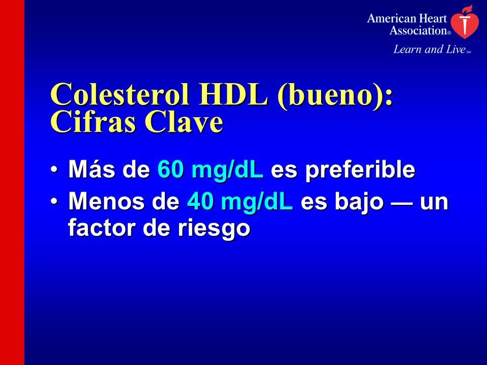 Colesterol HDL (bueno): Cifras Clave Más de 60 mg/dL es preferibleMás de 60 mg/dL es preferible Menos de 40 mg/dL es bajo un factor de riesgoMenos de