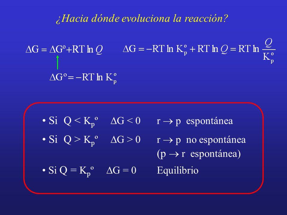 ¿Hacia dónde evoluciona la reacción? Si Q < K p º G < 0r p espontánea Si Q > K p º G > 0r p no espontánea (p r espontánea) Si Q = K p º G = 0Equilibri