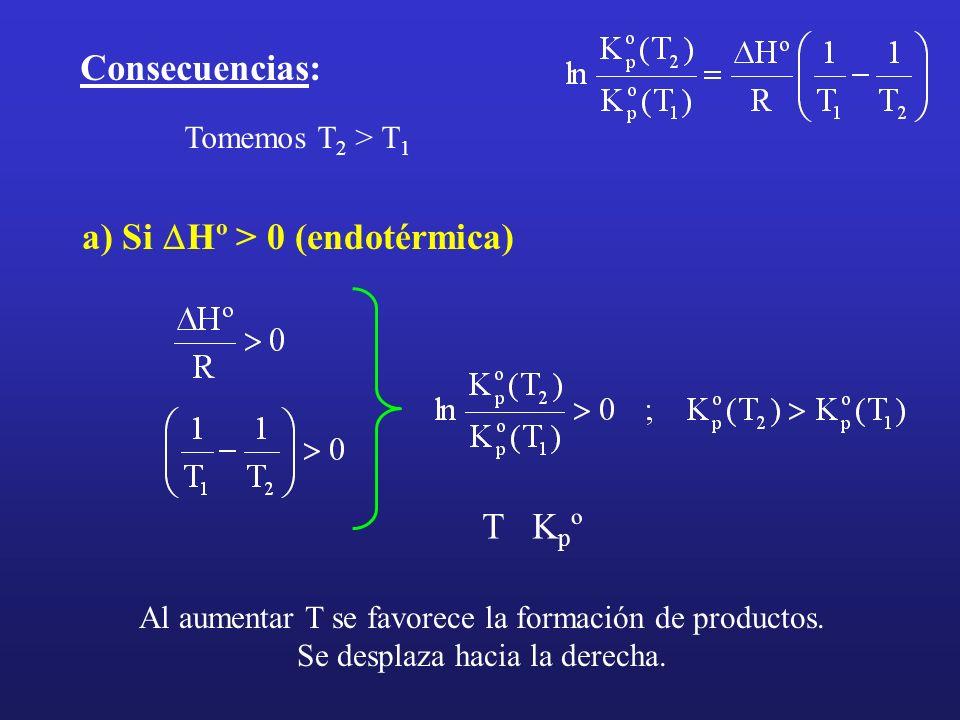 Consecuencias: a) Si Hº > 0 (endotérmica) Tomemos T 2 > T 1 T K p º Al aumentar T se favorece la formación de productos. Se desplaza hacia la derecha.