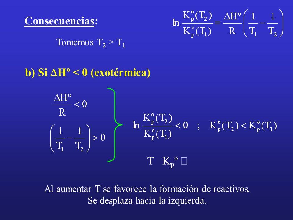 b) Si Hº < 0 (exotérmica) Consecuencias: Tomemos T 2 > T 1 T K p º Al aumentar T se favorece la formación de reactivos. Se desplaza hacia la izquierda