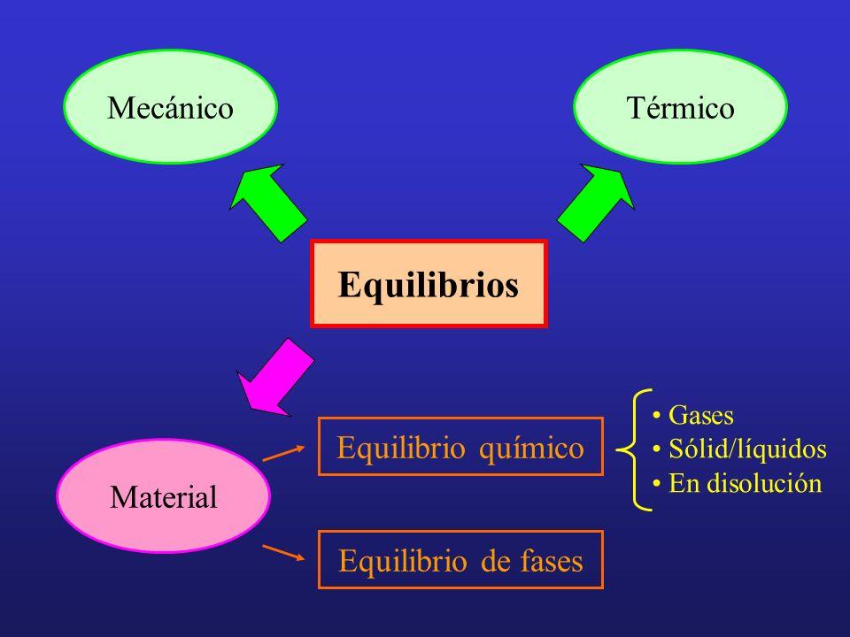 Equilibrios Gases Sólid/líquidos En disolución MecánicoTérmico Material Equilibrio de fases Equilibrio químico