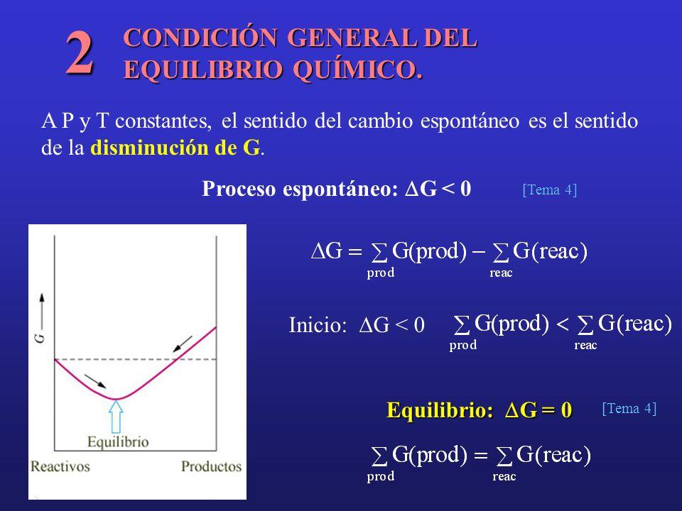 CONDICIÓN GENERAL DEL EQUILIBRIO QUÍMICO. 2 A P y T constantes, el sentido del cambio espontáneo es el sentido de la disminución de G. [Tema 4] Proces