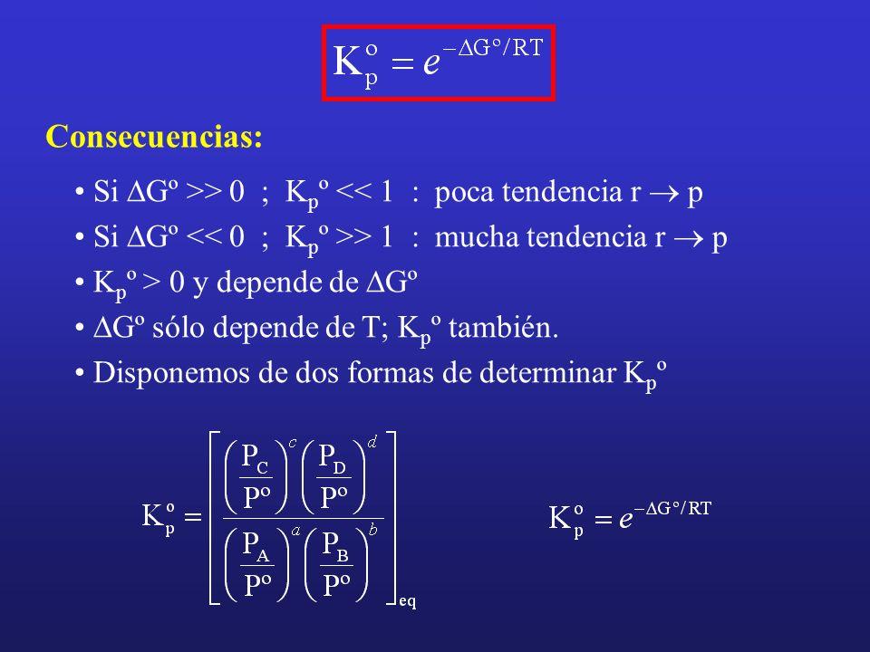 Consecuencias: Si Gº >> 0 ; K p º << 1 : poca tendencia r p Si Gº > 1 : mucha tendencia r p K p º > 0 y depende de Gº Gº sólo depende de T; K p º tamb