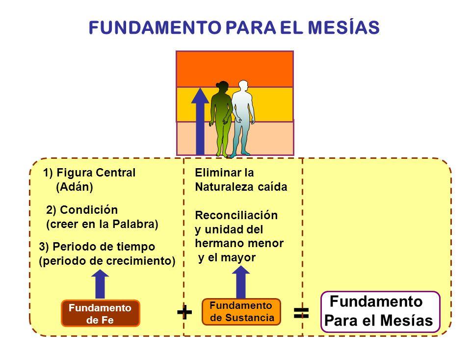 FUNDAMENTO PARA EL MESÍAS 2) Condición (creer en la Palabra) 3) Periodo de tiempo (periodo de crecimiento) 1) Figura Central (Adán) = + Fundamento de