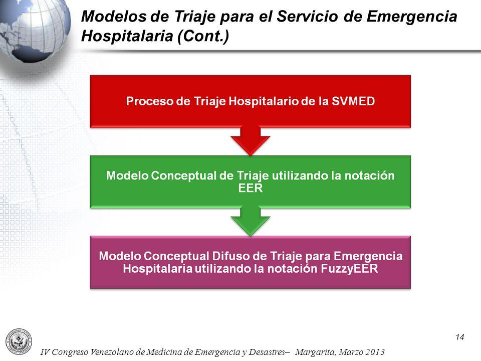 IV Congreso Venezolano de Medicina de Emergencia y Desastres– Margarita, Marzo 2013 Modelos de Triaje para el Servicio de Emergencia Hospitalaria (Con