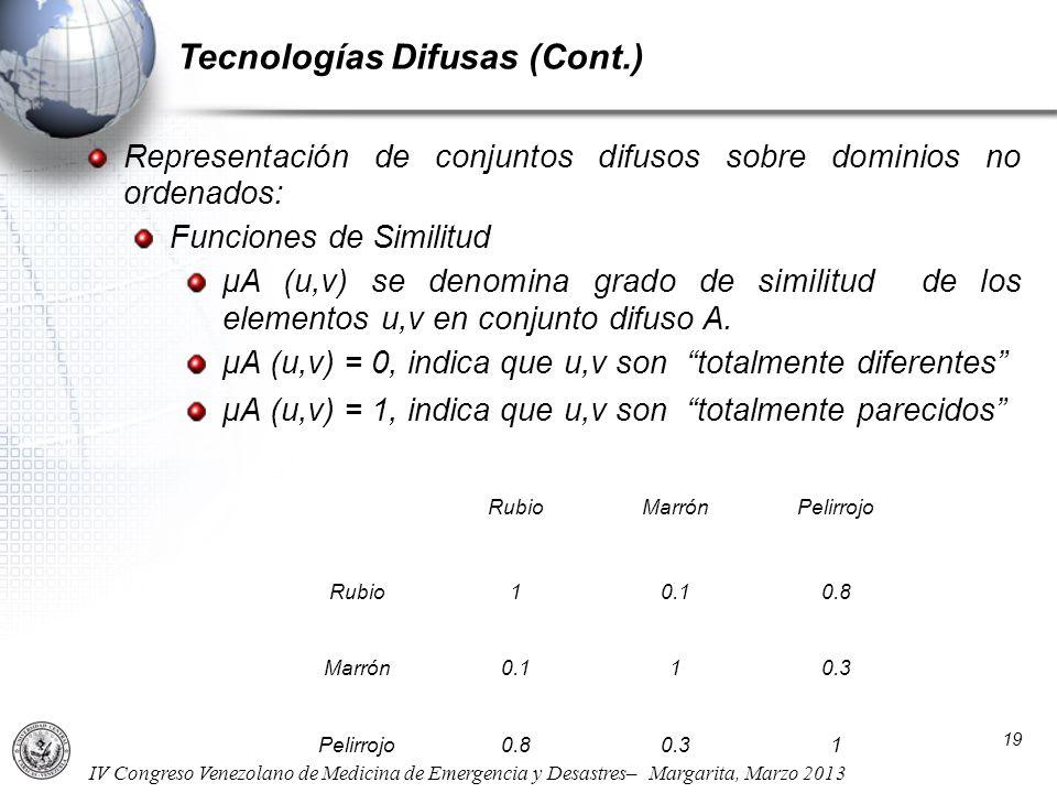 IV Congreso Venezolano de Medicina de Emergencia y Desastres– Margarita, Marzo 2013 Representación de conjuntos difusos sobre dominios no ordenados: F