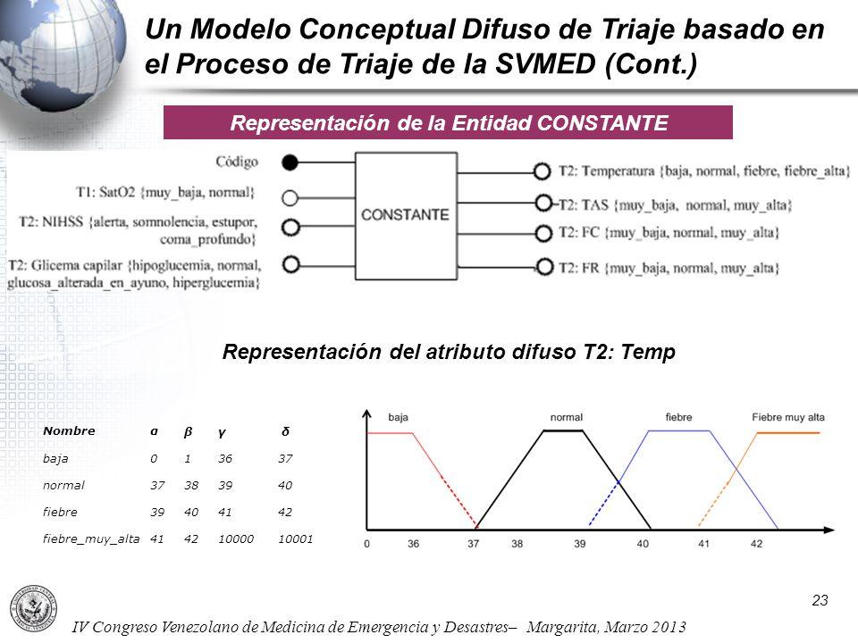 IV Congreso Venezolano de Medicina de Emergencia y Desastres– Margarita, Marzo 2013 Un Modelo Conceptual Difuso de Triaje basado en el Proceso de Tria
