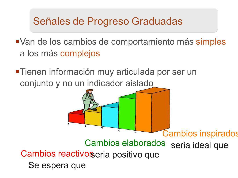 13 Señales de Progreso Graduadas Van de los cambios de comportamiento más simples a los más complejos Tienen información muy articulada por ser un con