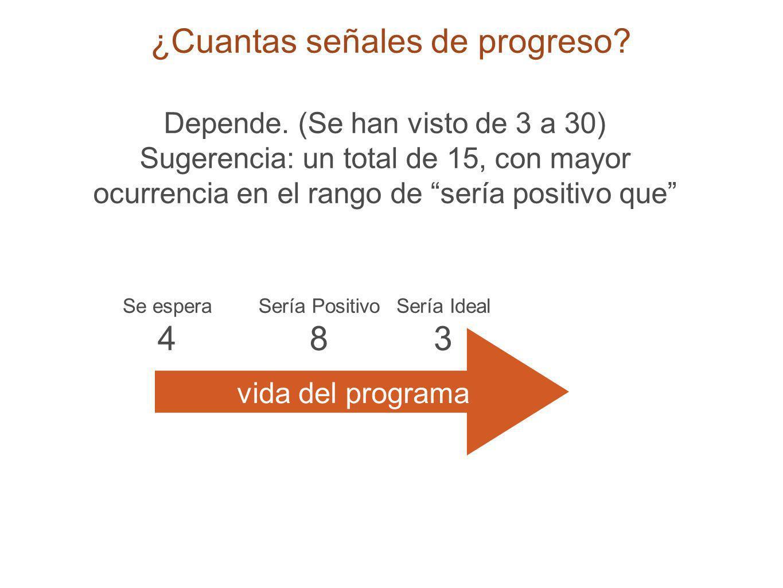 16 ¿Cuantas señales de progreso? Depende. (Se han visto de 3 a 30) Sugerencia: un total de 15, con mayor ocurrencia en el rango de sería positivo que