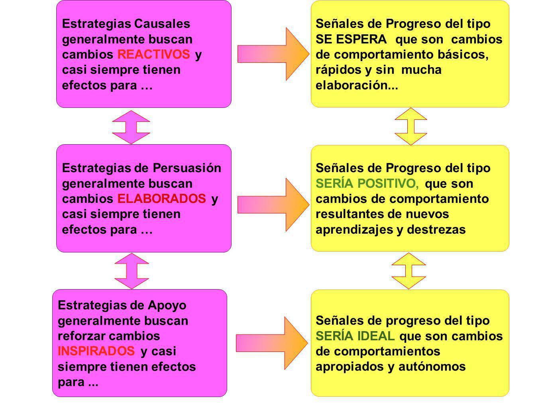Estrategias de Persuasión generalmente buscan cambios ELABORADOS y casi siempre tienen efectos para … Señales de Progreso del tipo SERÍA POSITIVO, que