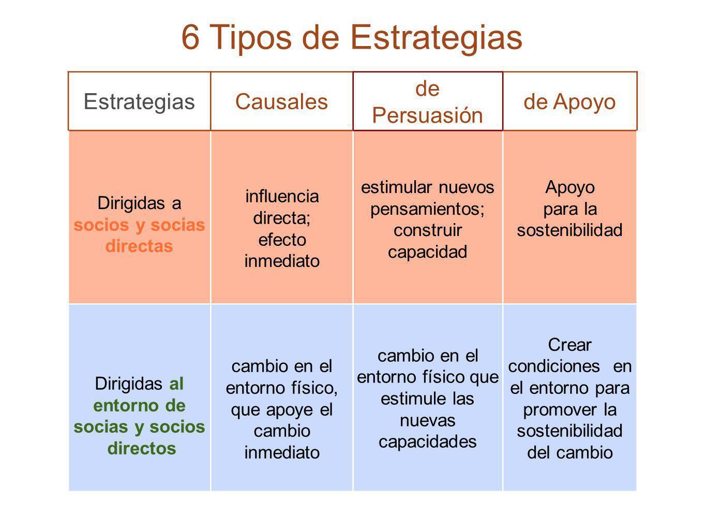 21 6 Tipos de Estrategias EstrategiasCausales de Persuasión de Apoyo Dirigidas a socios y socias directas influencia directa; efecto inmediato estimul