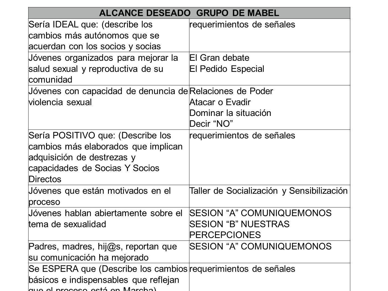 ALCANCE DESEADO GRUPO DE MABEL Sería IDEAL que: (describe los cambios más autónomos que se acuerdan con los socios y socias requerimientos de señales