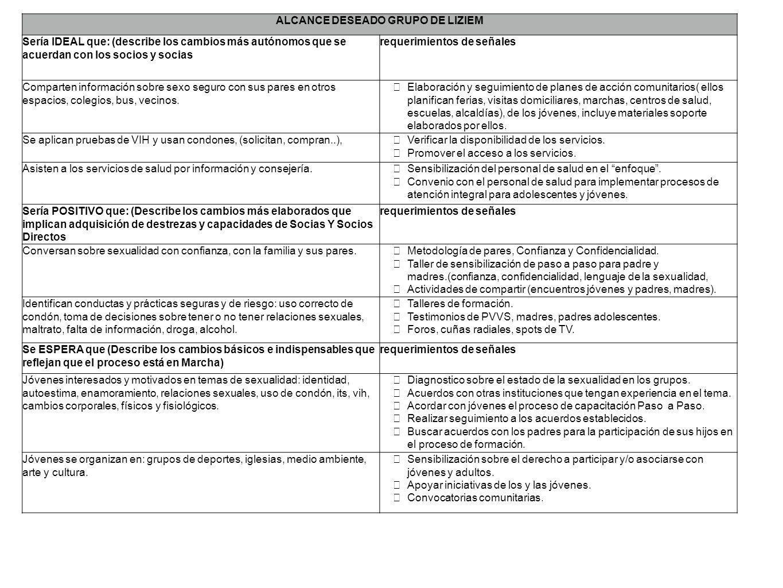 ALCANCE DESEADO GRUPO DE LIZIEM Sería IDEAL que: (describe los cambios más autónomos que se acuerdan con los socios y socias requerimientos de señales