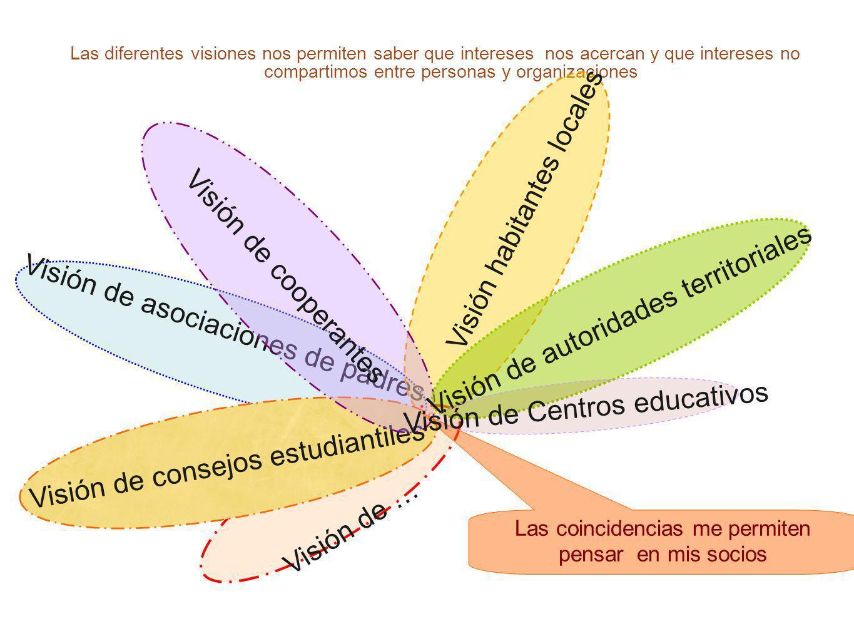 56 Las diferentes visiones nos permiten saber que intereses nos acercan y que intereses no compartimos entre personas y organizaciones Visión de asoci