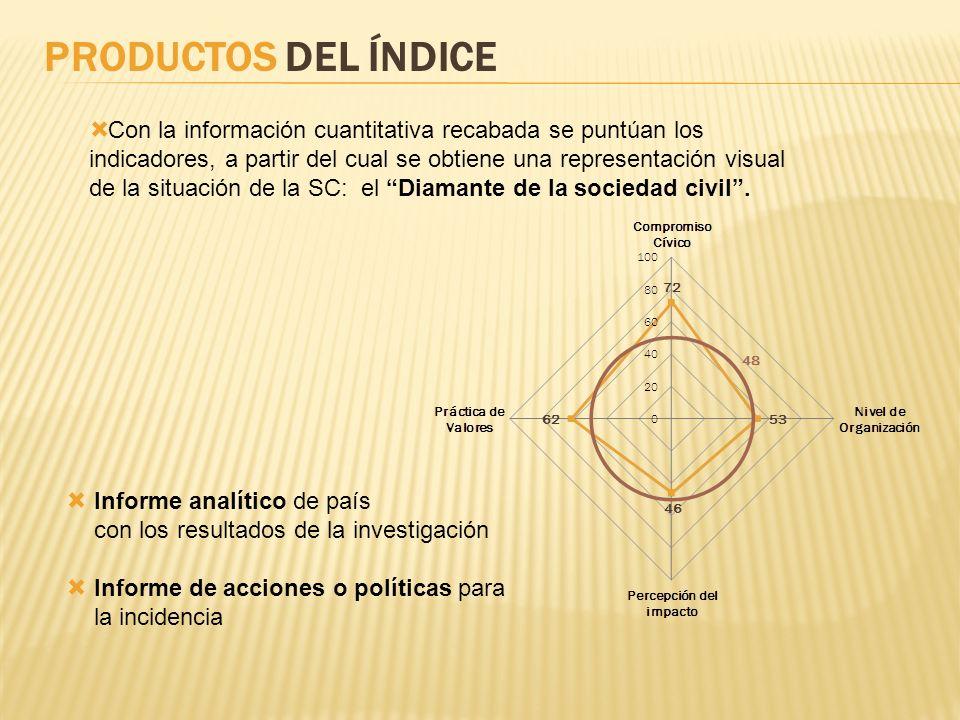 PRODUCTOS DEL ÍNDICE Con la información cuantitativa recabada se puntúan los indicadores, a partir del cual se obtiene una representación visual de la
