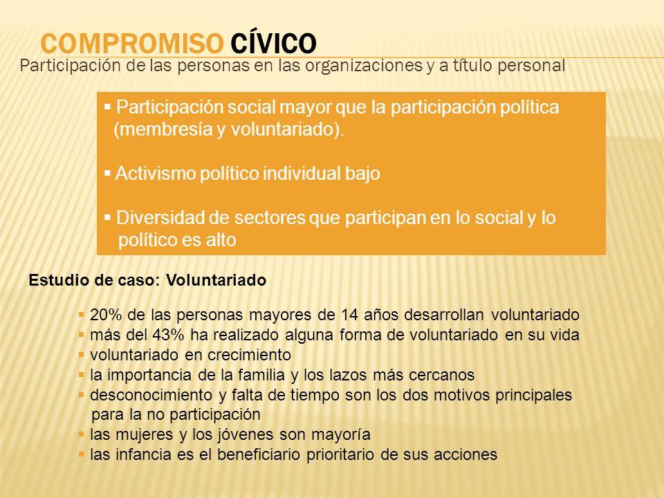 COMPROMISO CÍVICO Participación de las personas en las organizaciones y a título personal Participación social mayor que la participación política (me