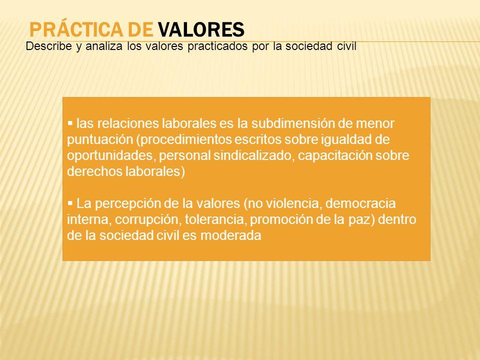 PRÁCTICA DE VALORES Describe y analiza los valores practicados por la sociedad civil las relaciones laborales es la subdimensión de menor puntuación (