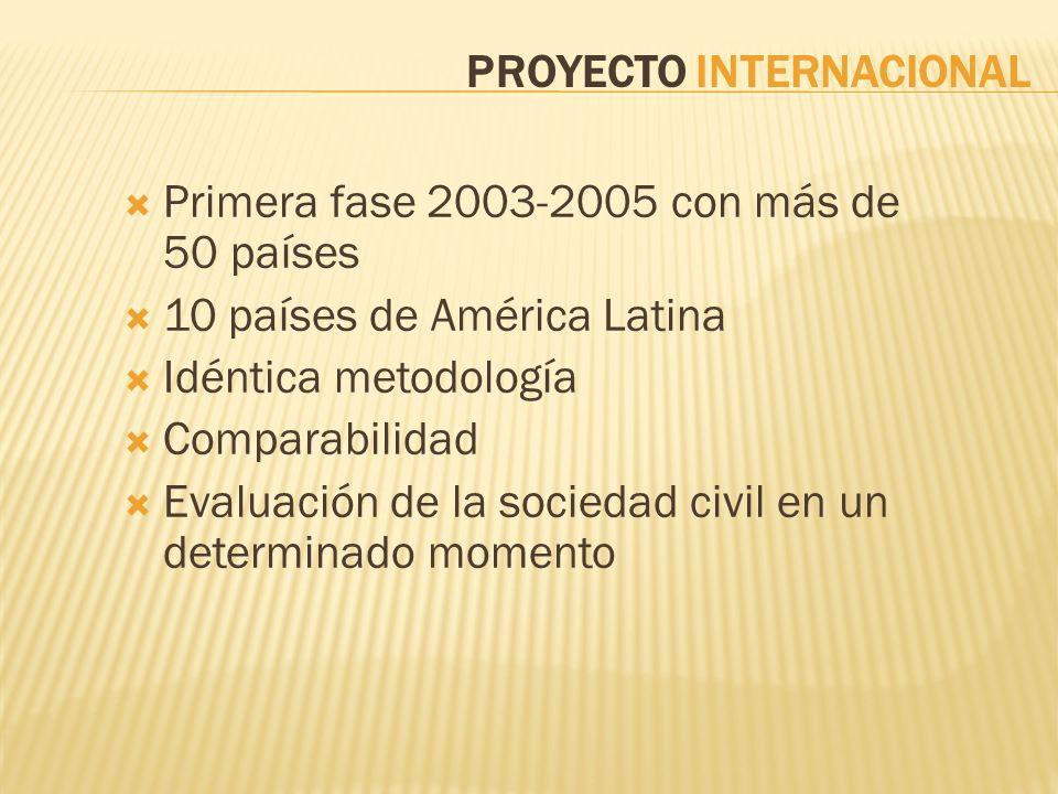 PROYECTO INTERNACIONAL Primera fase 2003-2005 con más de 50 países 10 países de América Latina Idéntica metodología Comparabilidad Evaluación de la so