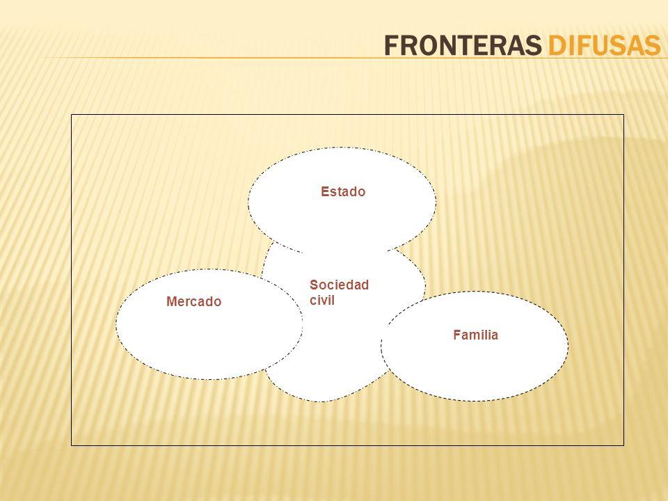 FRONTERAS DIFUSAS Mercado Estado Familia Sociedad civil