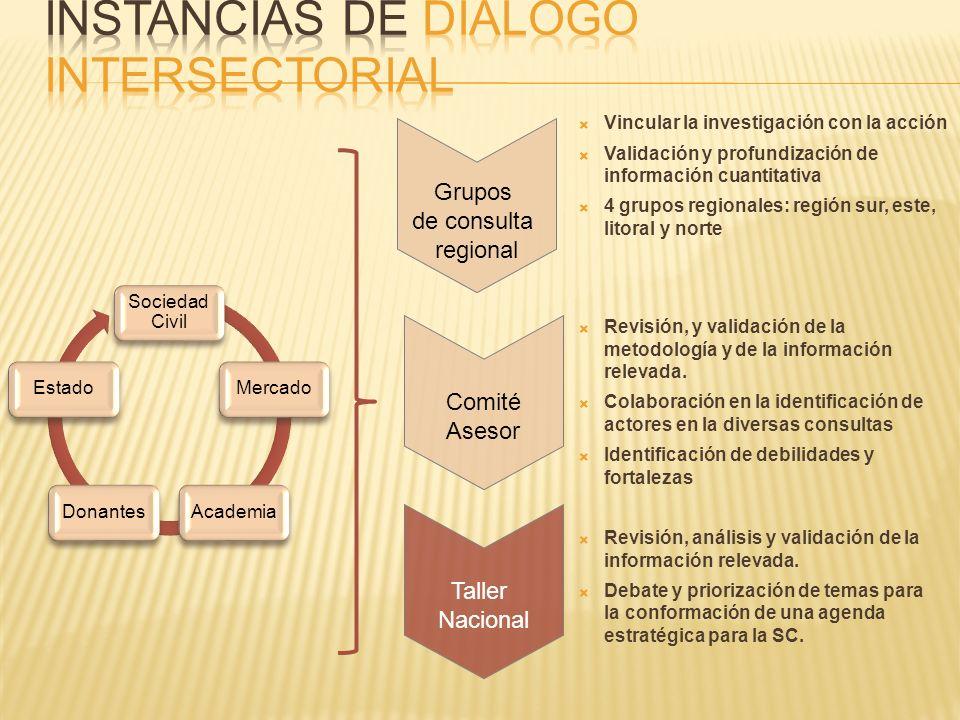 Vincular la investigación con la acción Validación y profundización de información cuantitativa 4 grupos regionales: región sur, este, litoral y norte