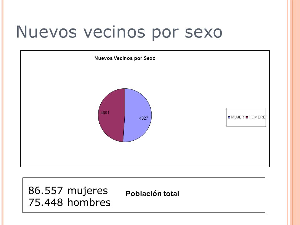 Nuevos vecinos por sexo 86.557 mujeres 75.448 hombres Población total