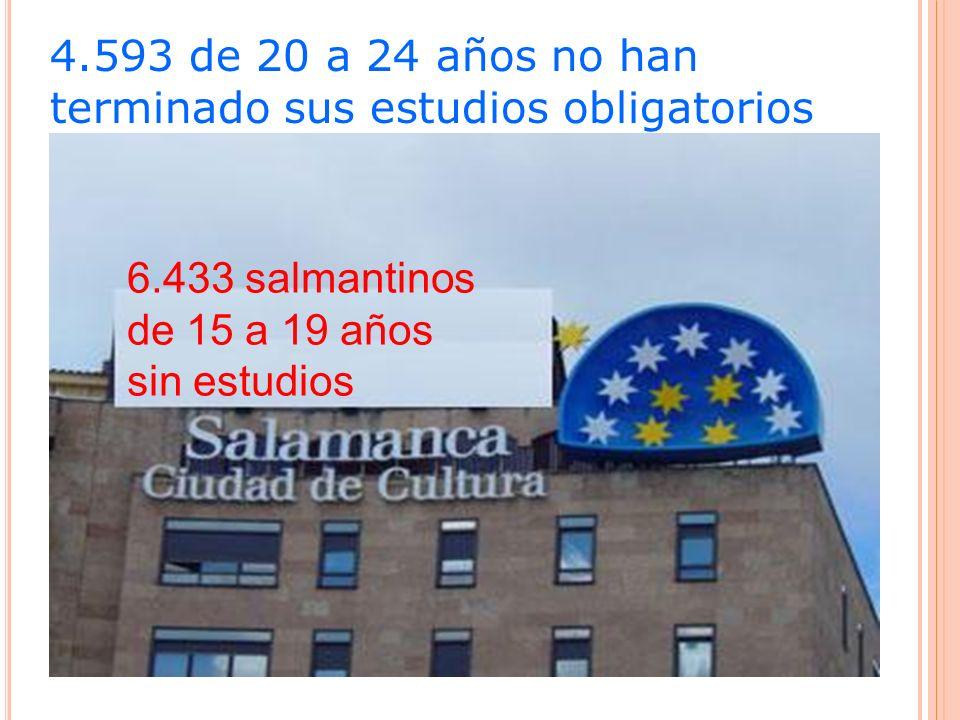 6.433 salmantinos de 15 a 19 años sin estudios 4.593 de 20 a 24 años no han terminado sus estudios obligatorios