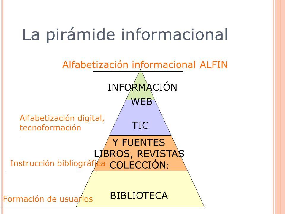 BIBLIOTECA Y FUENTES LIBROS, REVISTAS COLECCIÓN : TIC WEB La pirámide informacional INFORMACIÓN Formación de usuarios Instrucción bibliográfica Alfabe