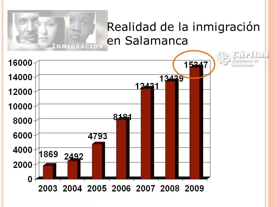 Realidad de la inmigración en Salamanca Datos del Padrón de Salamanca