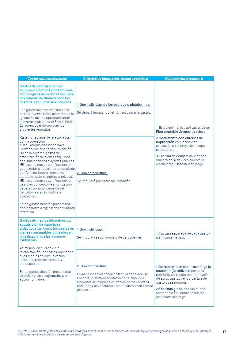 17 Costes subvencionablesCriterios de imputación según casuísticaDocumentación soporte Gastos de amortización de equipos didácticos y plataformas tecn