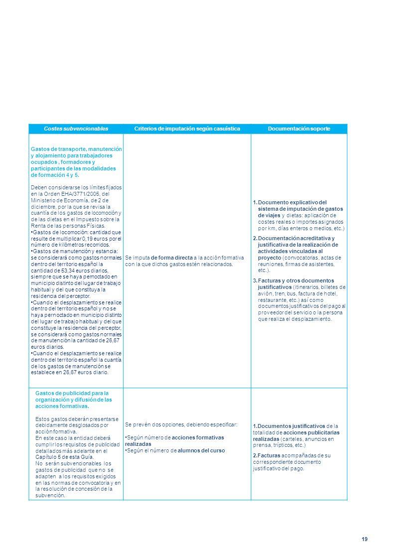 19 Costes subvencionablesCriterios de imputación según casuísticaDocumentación soporte Gastos de transporte, manutención y alojamiento para trabajador