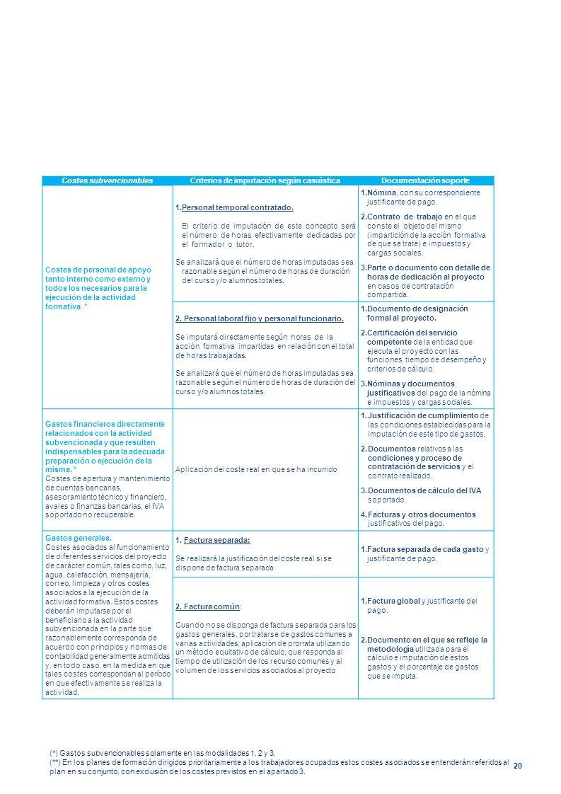 20 Costes subvencionablesCriterios de imputación según casuísticaDocumentación soporte Costes de personal de apoyo tanto interno como externo y todos